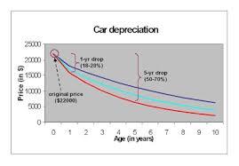 Car Depreciation Chart By Model Living Stingy Cars With Low Depreciation Self Deception