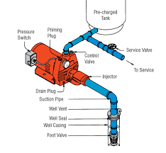 clean water overview red lion suitable for applications where the pumping water level does not exceed 25 requires a single 1acircfrac14 suction pipe be used in wells 2acircfrac12 or larger in