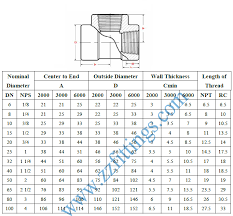 Pipe Fitting Dimensions Chart
