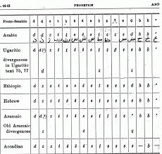 Hebrew Arabic Alphabet Chart Alphabet Image And Picture