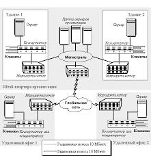Реферат Локальные сети на основе коммутаторов ru Коммутаторы стали вытеснять маршрутизаторы из центра сети на периферию рисунок 1 2 где они использовались для соединения локальной сети с глобальными