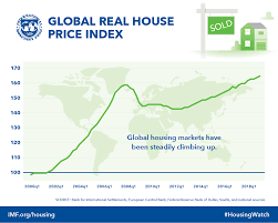 Real Estate Value Chart Imf Global Housing Watch