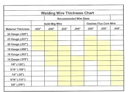 Mig Welding Wire Size Chart Wiring Diagrams