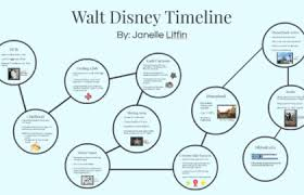 Walt Disney Birth Chart Disney Astrology Chart Which Character Are You If You