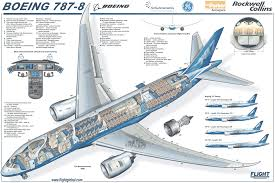 a schematic drawing of a boeing 787 dreamliner passenger jet a schematic drawing of a boeing 787 dreamliner passenger jet description from av8rblog wordpress