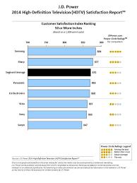 J D Power Samsung Leads Hdtv Satisfaction Survey As Vizio