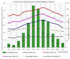 Rio De Janeiro Climate Chart Climate Graph For Juiz De Fora Brazil