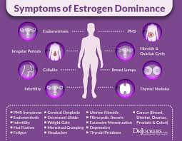 there are 3 major types of estrogen that are naturally produced by the body here are some of the many symptoms of poor estrogen balance