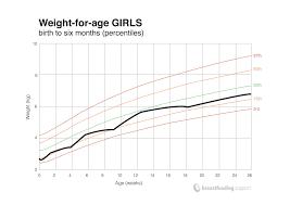 Understanding Your Babys Weight Chart Breastfeeding Support