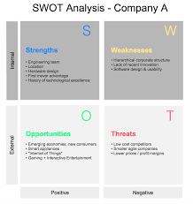 Swot Matrix Examples Swot Analysis Maker How To Make A Swot Chart Gliffy