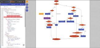 Assembly Chart Maker Code2flow Interactive Code To Flowchart Converter