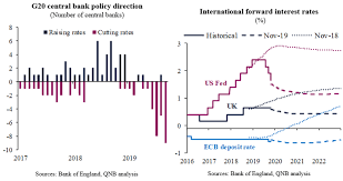 Global Interest Rates Chart Global Interest Rates Will Be Lower For Longer To Support