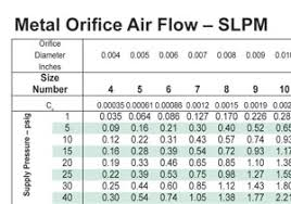 Orifice Flow Chart Web Exclusive Small Orifices For Accurate Flow Control