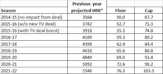 Nhl Salary Cap May Increase By Almost 10m Next Season