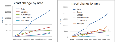 Trend Of Korean Export And Import Based On Area Source Data