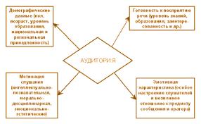 Реферат Публичные выступления com Банк рефератов  Публичные выступления