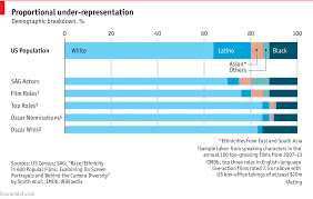 Hollywood Movie Top Chart 2016 How Racially Skewed Are The Oscars Film And Race