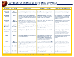 Here Is More Info And It Shows Mainly The Vitamin B Family