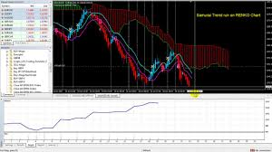 How To Run Backtest On Renko Offline Chart With Samurai Trend System
