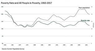 Fighting Poverty In America Slowing Despite Recent Economic