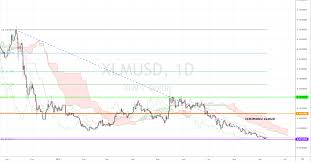 Market Overview Xlm On A Sharp Downtrend Investing Com