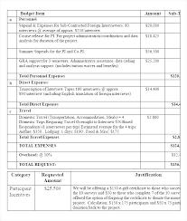 Budget Plan Sample Business Project Budget Proposal Template Business Trip Plan Format