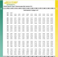 Thermocouple Reference Tables Thermocouple Reference Table