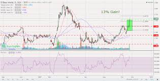 Sgx Stock Chart Investment Stock Chart Sharing Harvesting Sgx Best World