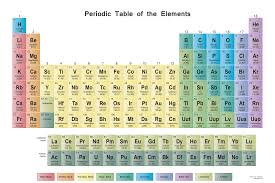 Periodic Table Wall Chart