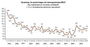 Дипломная работа Социальные и экономические последствия  Уровень безработицы исчисленный как отношение численности безработных к численности экономически активного населения в декабре 2009 г составил 8 2% рис