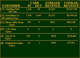 Conrail 1982 Lincoln Branch Track Charts