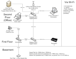 northeast] upstream slower after new router install verizon fios actiontec ecb2500c tivo at Actiontec Network Diagram