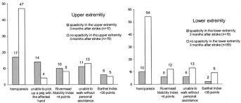 Spasticity After Stroke Stroke