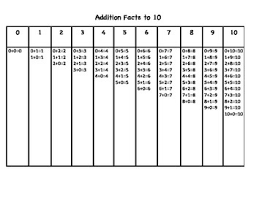 Addition Basic Facts Chart Addition Facts To 10 Chart Table First Grade Standard