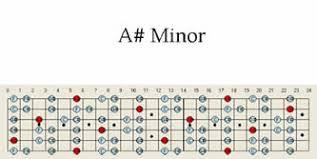A Sharp Minor Guitar Scale Pattern Maps Chart