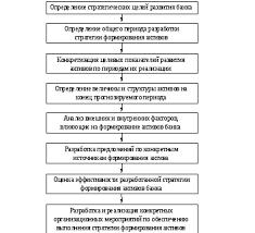 Основные направления совершенствования оценКи  Полотно 395