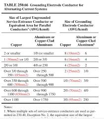 Nec Grounding Chart March 2014 Electrical Design Documentation