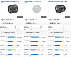 Dxo Lens Chart Nikon 35mm F 1 8g Ed Fx Lens Tested By Dxomark Nikon Rumors