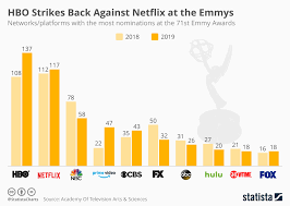 Hbo Game Of Thrones Chart Chart Hbo Strikes Back Against Netflix At The Emmys Statista