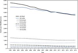 Reducing Cardiovascular Disparities Through Community