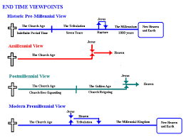 Historic Premillennialism Timeline Yahoo Image Search