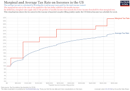 Taxation Our World In Data