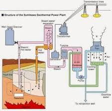 hydraulic propeller governor electrical engineering pics block diagram of sumikawa geothermal power plant electrical engineering world