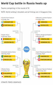 World Cup 2018 Knock Out Stages Schedule Sg Time Singapore