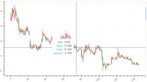 Perfspy Candlestick Chart Using Bokeh Without Date Gaps