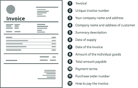 Personal Invoices Invoice Cheat Sheet What You Need To Include On Your Invoices