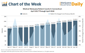 Chart Connecticuts Medical Marijuana Patient Count Is
