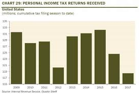 Tax Return Delays Impact Consumer Spending Business Insider