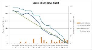 Agile Burndown Chart Pm Majik