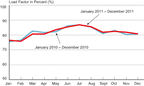 Charts December 2010 December 2011 Airline System Traffic Up 0 5 Percent From